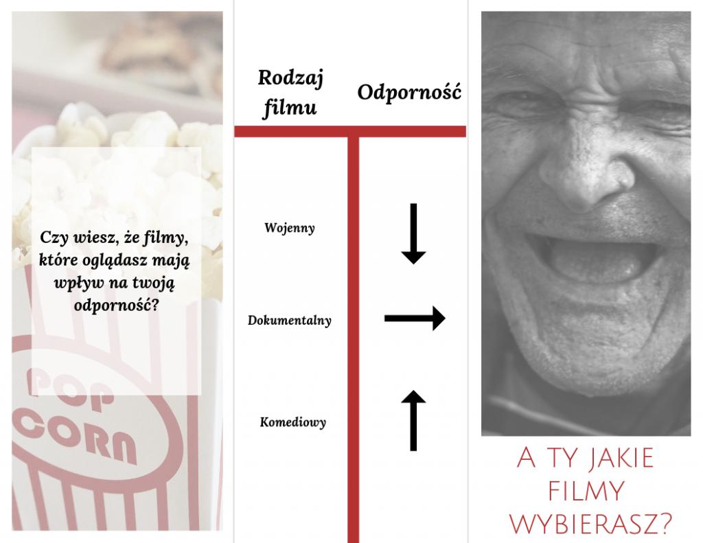 Śmiech to zdrowie - wpływ filmów na odporność